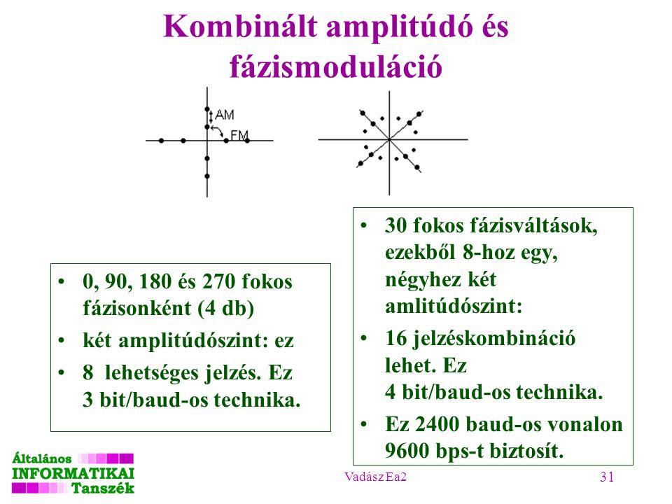 Kombinált amplitúdó és fázismoduláció