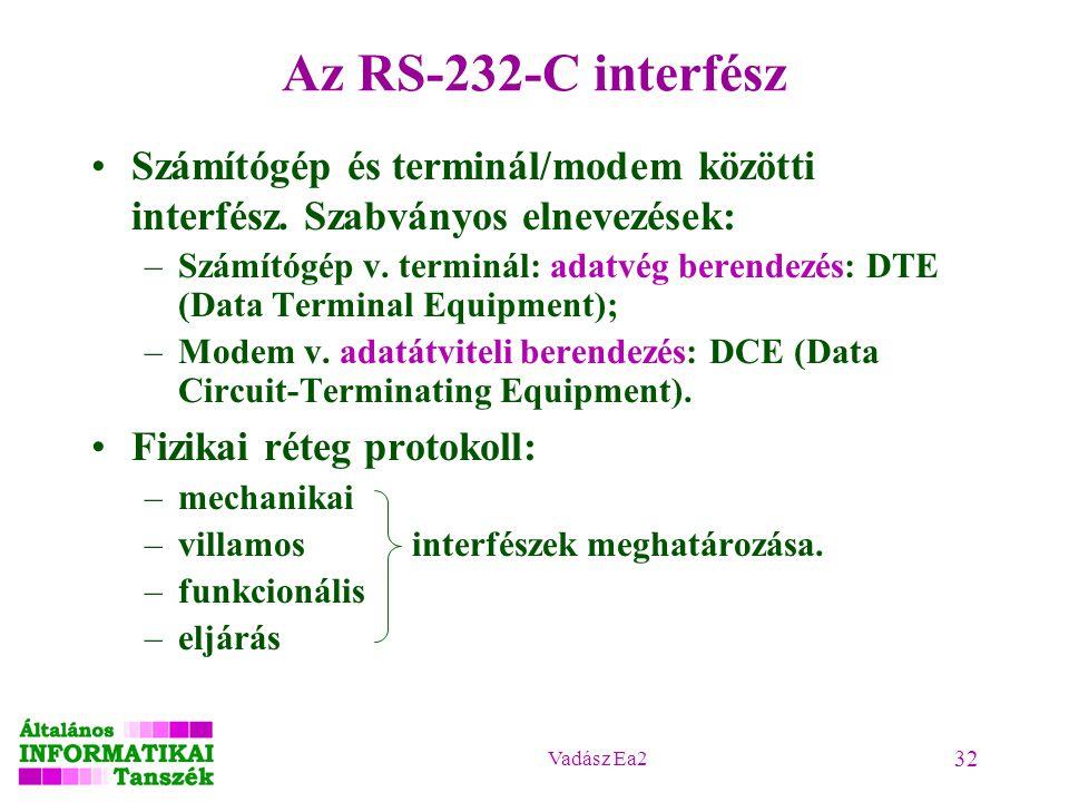 2017.04.18. Az RS-232-C interfész. Számítógép és terminál/modem közötti interfész. Szabványos elnevezések: