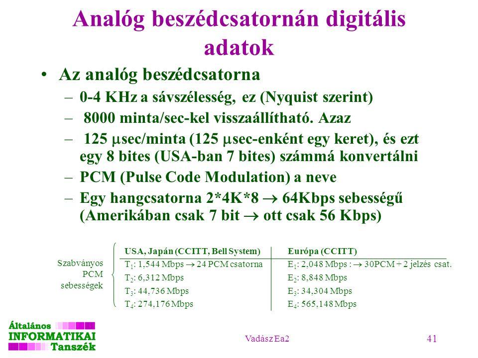 Analóg beszédcsatornán digitális adatok