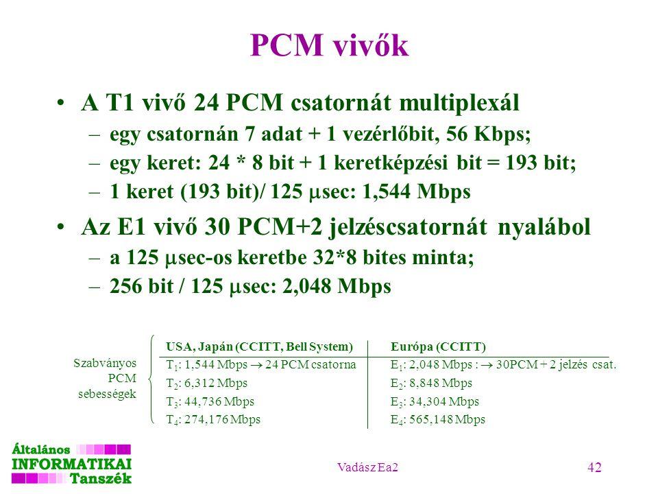 PCM vivők A T1 vivő 24 PCM csatornát multiplexál