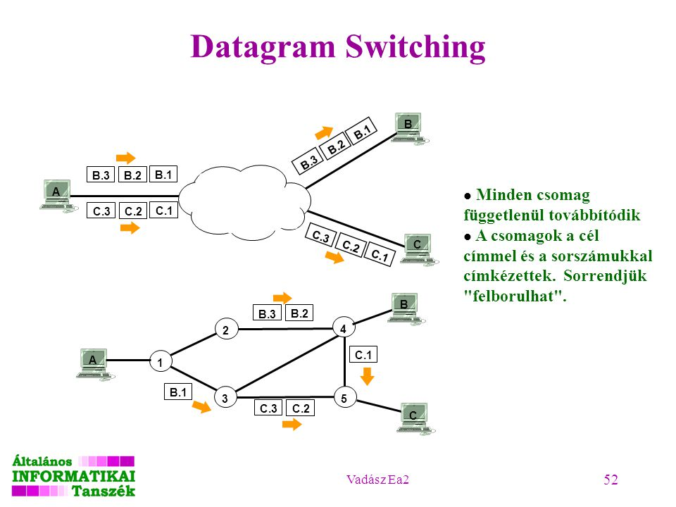 Datagram Switching Minden csomag függetlenül továbbítódik