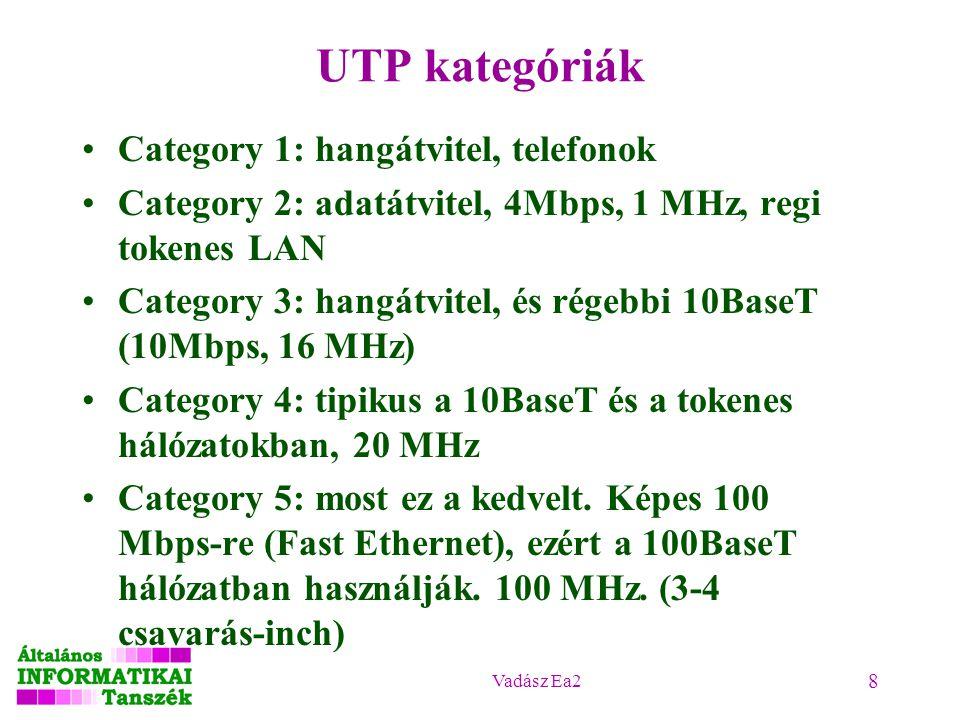 UTP kategóriák Category 1: hangátvitel, telefonok