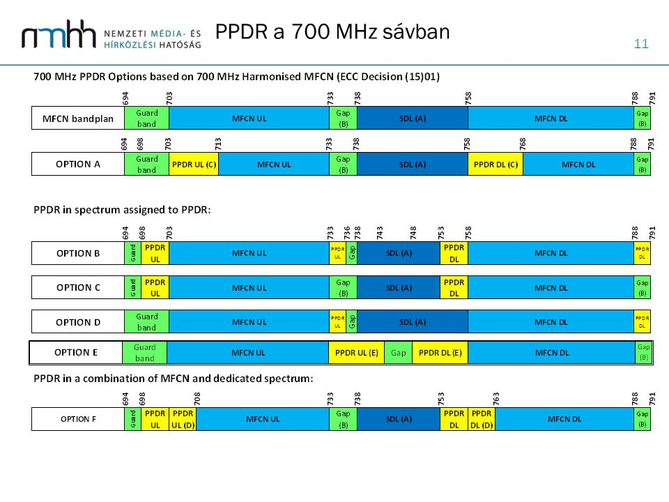 PPDR a 700 MHz sávban 700 MHz PPDR Options based on 700 MHz Harmonised MFCN (ECC Decision (15)01)