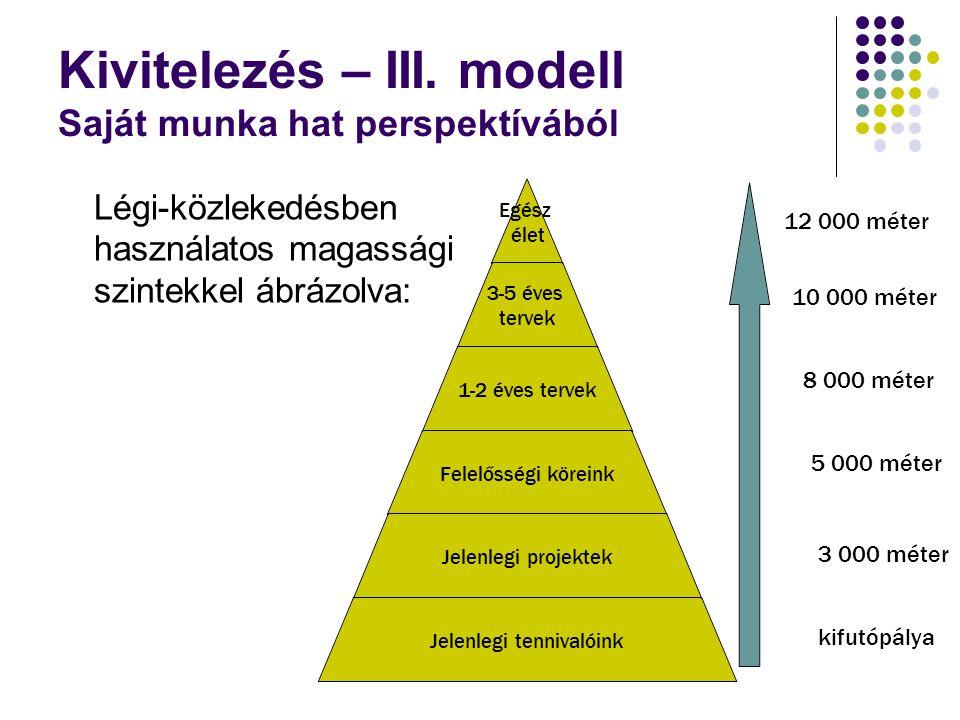 Kivitelezés – III. modell Saját munka hat perspektívából