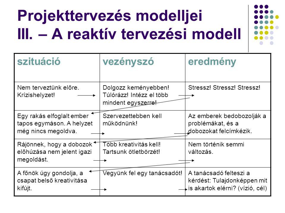 Projekttervezés modelljei III. – A reaktív tervezési modell