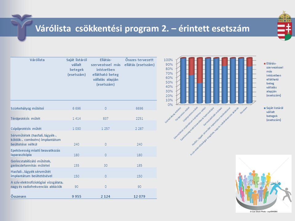 Várólista csökkentési program 2. – érintett esetszám