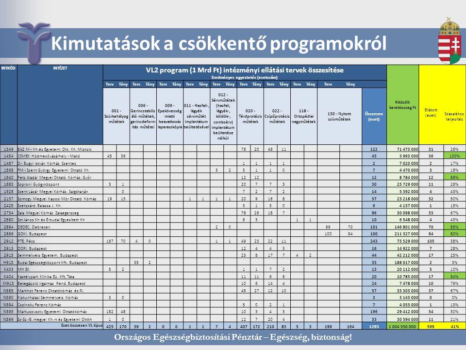 Kimutatások a csökkentő programokról