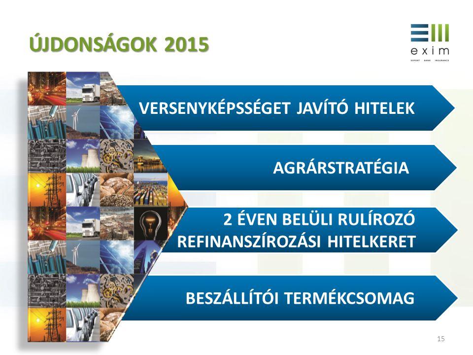 ÚJDONSÁGOK 2015 Versenyképsséget javító hitelek agrárstratégia