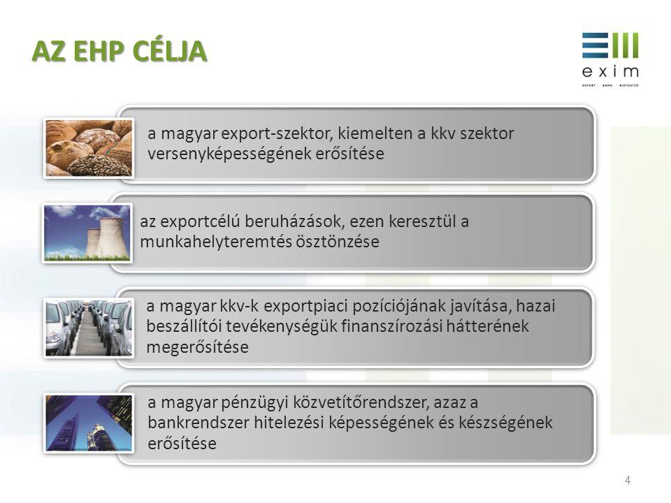 AZ EHP CÉLJA a magyar export-szektor, kiemelten a kkv szektor versenyképességének erősítése.