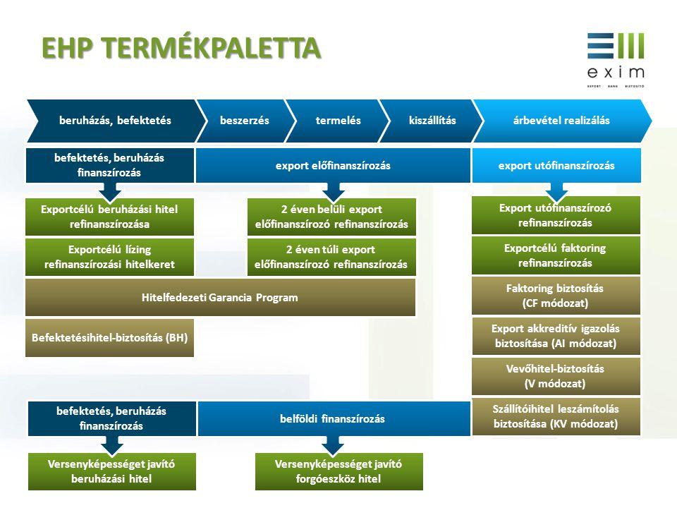 EHP termékpaletta beszerzés termelés kiszállítás beruházás, befektetés