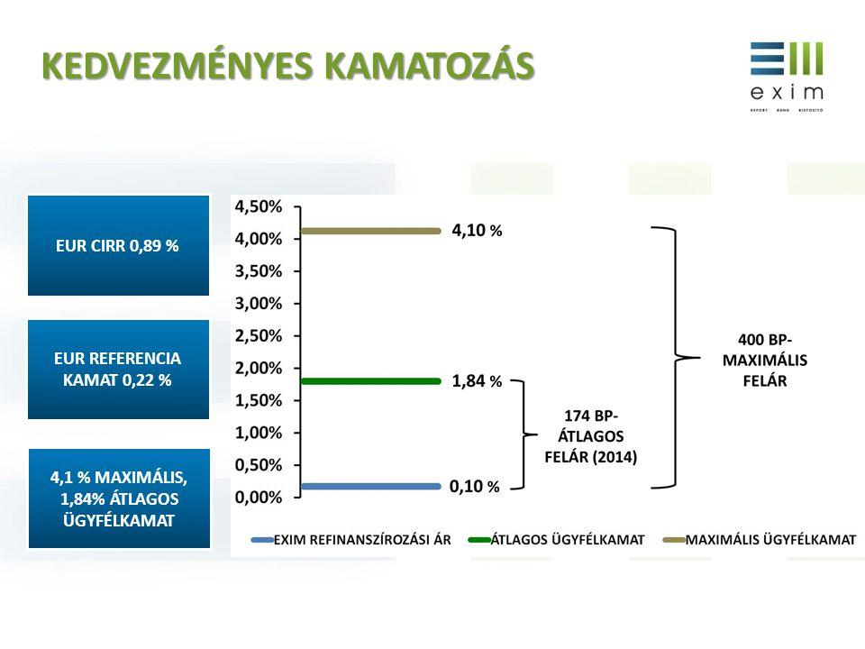 4,1 % maximális, 1,84% átlagos ügyfélkamat