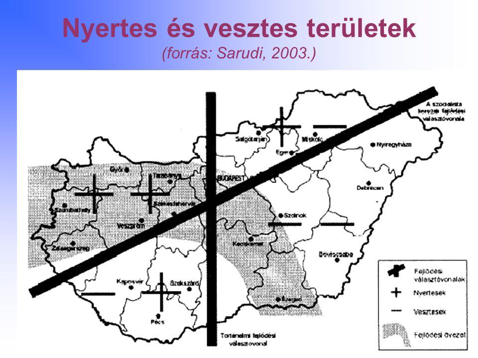 Nyertes és vesztes területek (forrás: Sarudi, 2003.)
