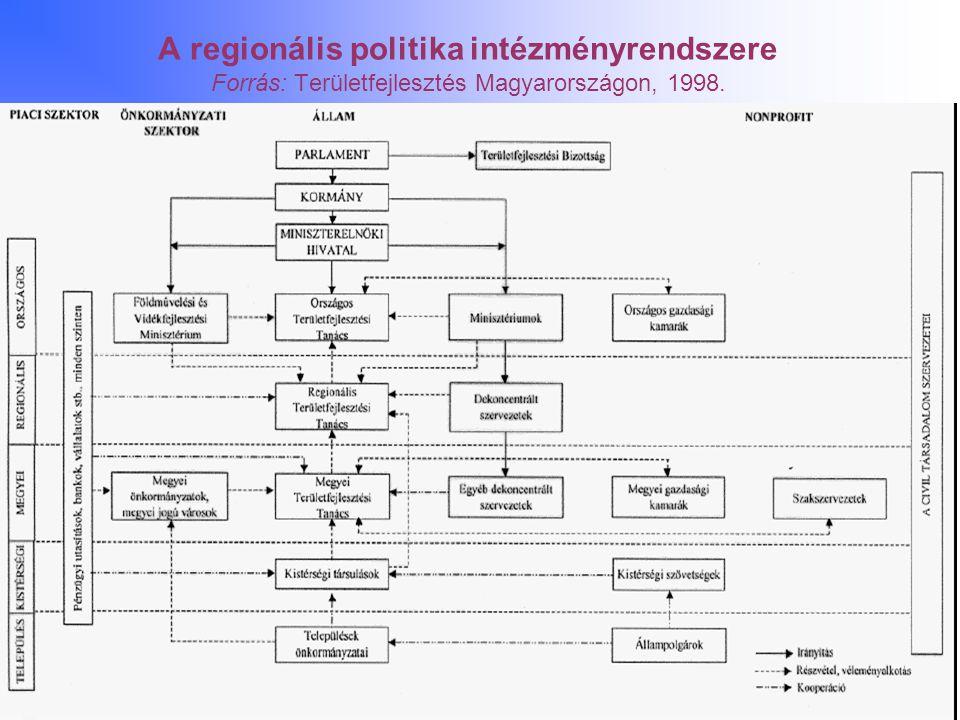 A regionális politika intézményrendszere Forrás: Területfejlesztés Magyarországon, 1998.
