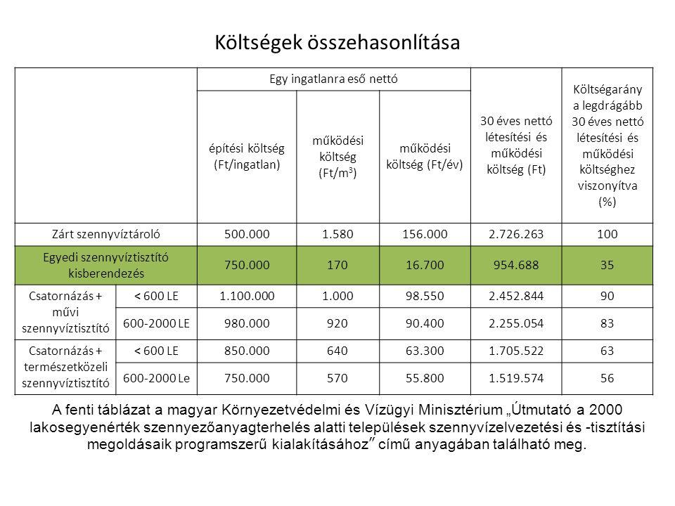 Költségek összehasonlítása