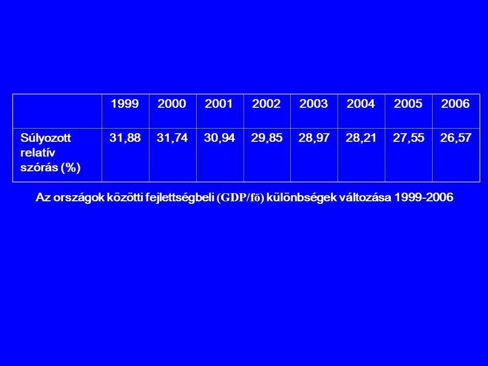 1999. 2000. 2001. 2002. 2003. 2004. 2005. 2006. Súlyozott relatív. szórás (%) 31,88. 31,74.