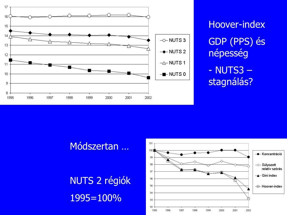 Hoover-index GDP (PPS) és népesség - NUTS3 – stagnálás Módszertan … NUTS 2 régiók 1995=100%
