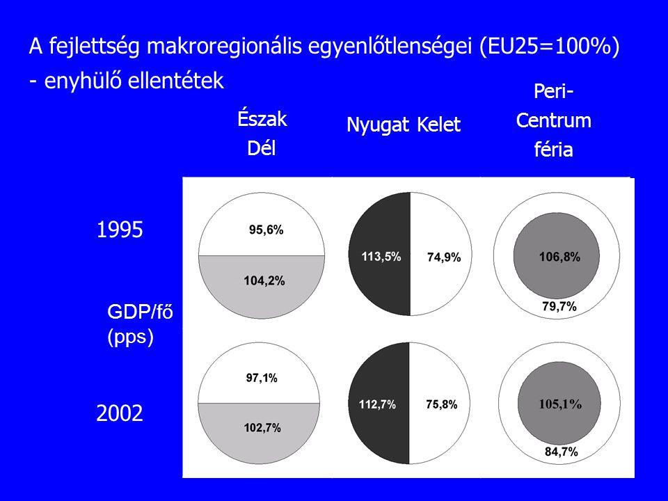 A fejlettség makroregionális egyenlőtlenségei (EU25=100%)