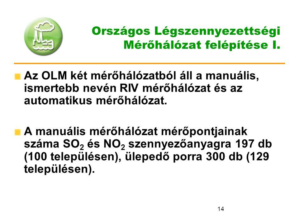 Országos Légszennyezettségi Mérőhálózat felépítése I.