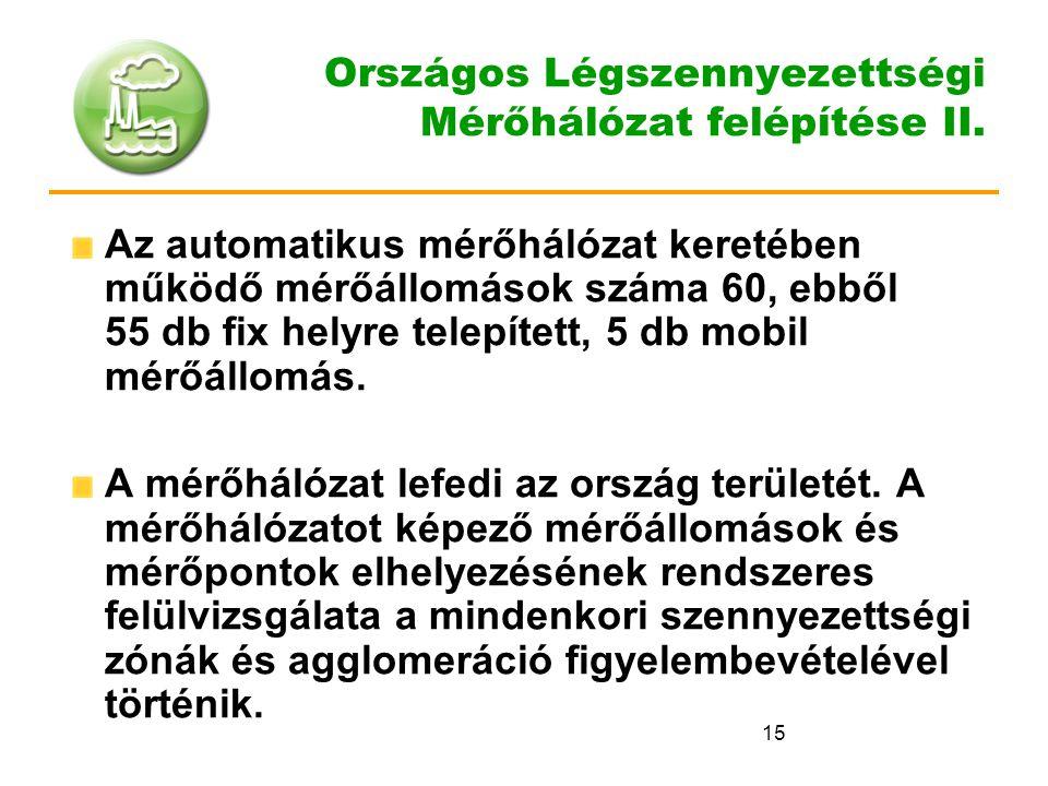 Országos Légszennyezettségi Mérőhálózat felépítése II.