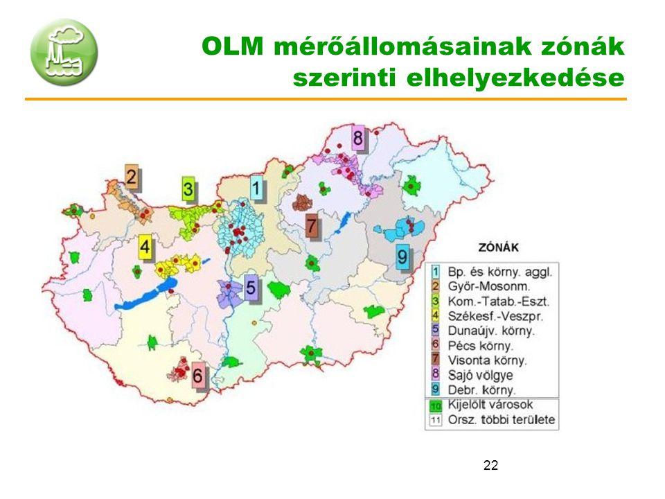 OLM mérőállomásainak zónák szerinti elhelyezkedése
