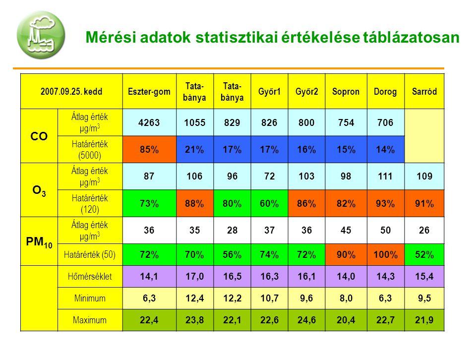 Mérési adatok statisztikai értékelése táblázatosan