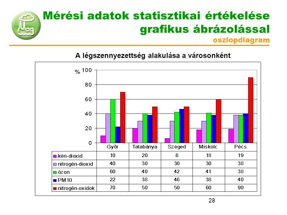 Mérési adatok statisztikai értékelése grafikus ábrázolással oszlopdiagram