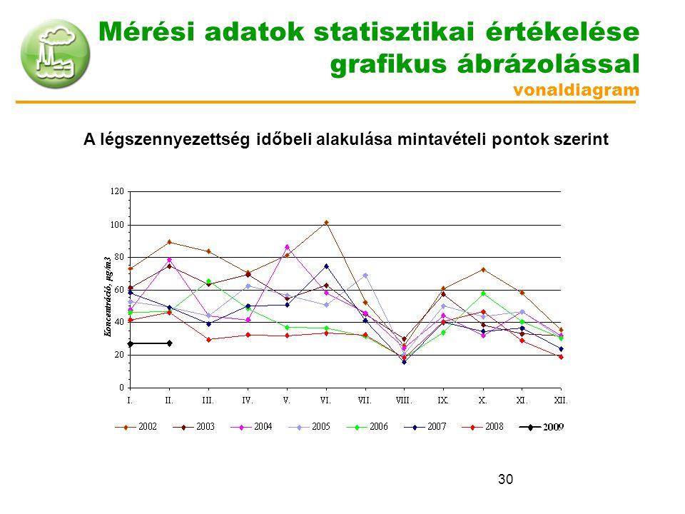 Mérési adatok statisztikai értékelése grafikus ábrázolással vonaldiagram