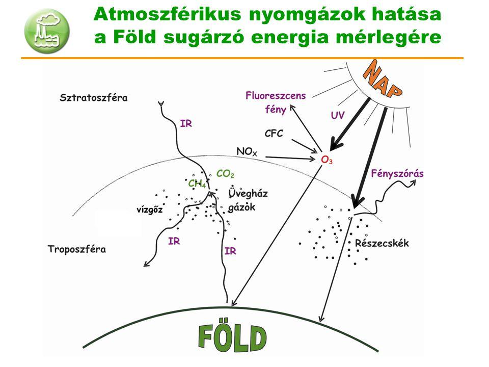 Atmoszférikus nyomgázok hatása a Föld sugárzó energia mérlegére