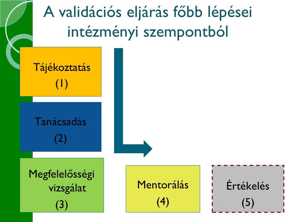 A validációs eljárás főbb lépései intézményi szempontból