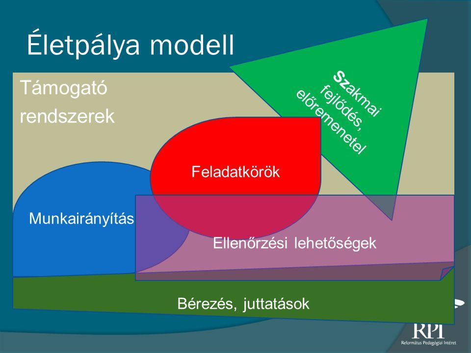 Életpálya modell Támogató rendszerek Szakmai fejlődés, előremenetel