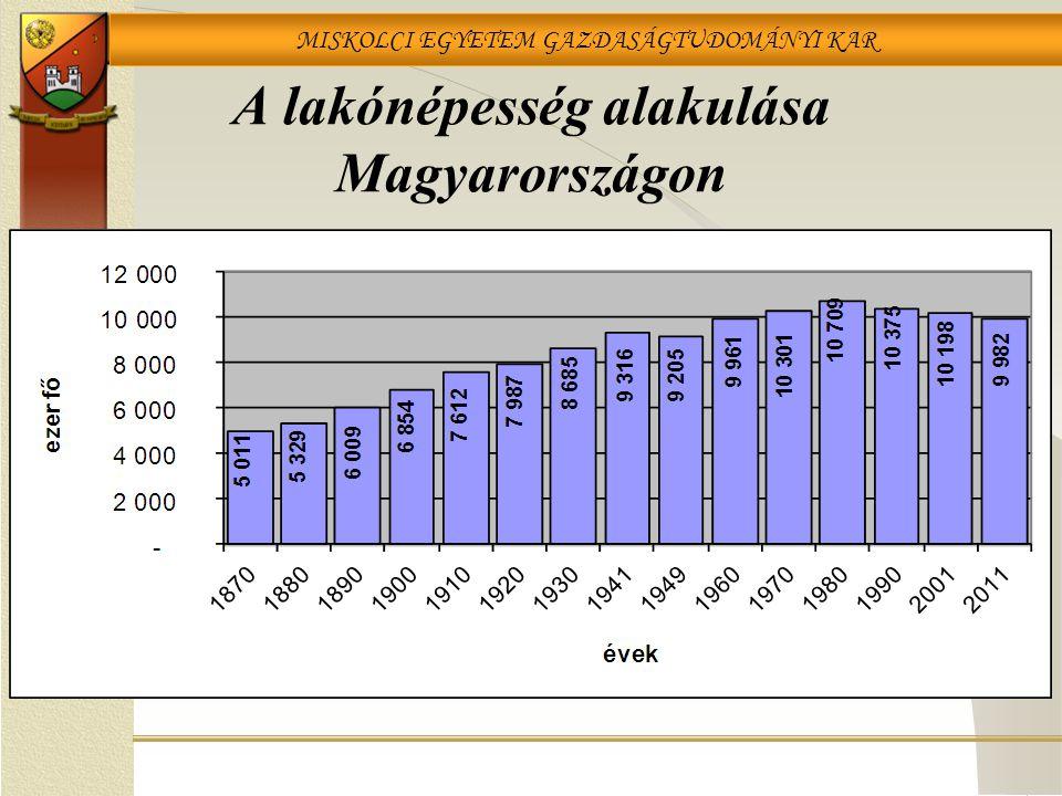 A lakónépesség alakulása Magyarországon