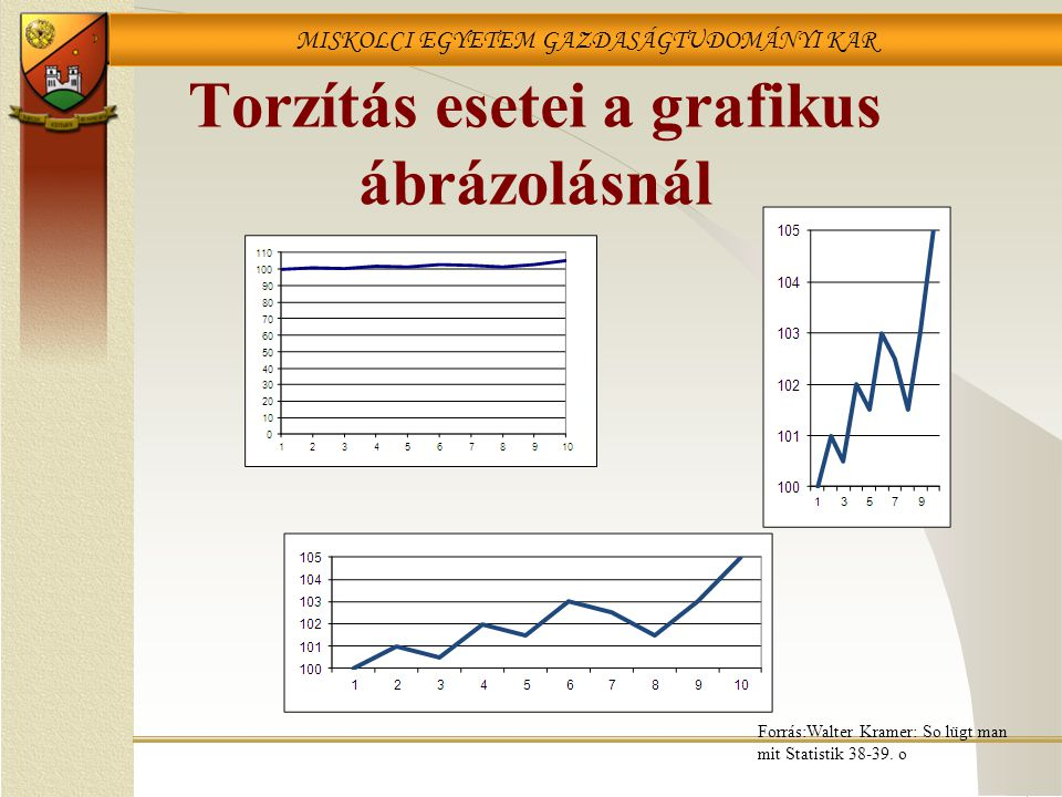 Torzítás esetei a grafikus ábrázolásnál