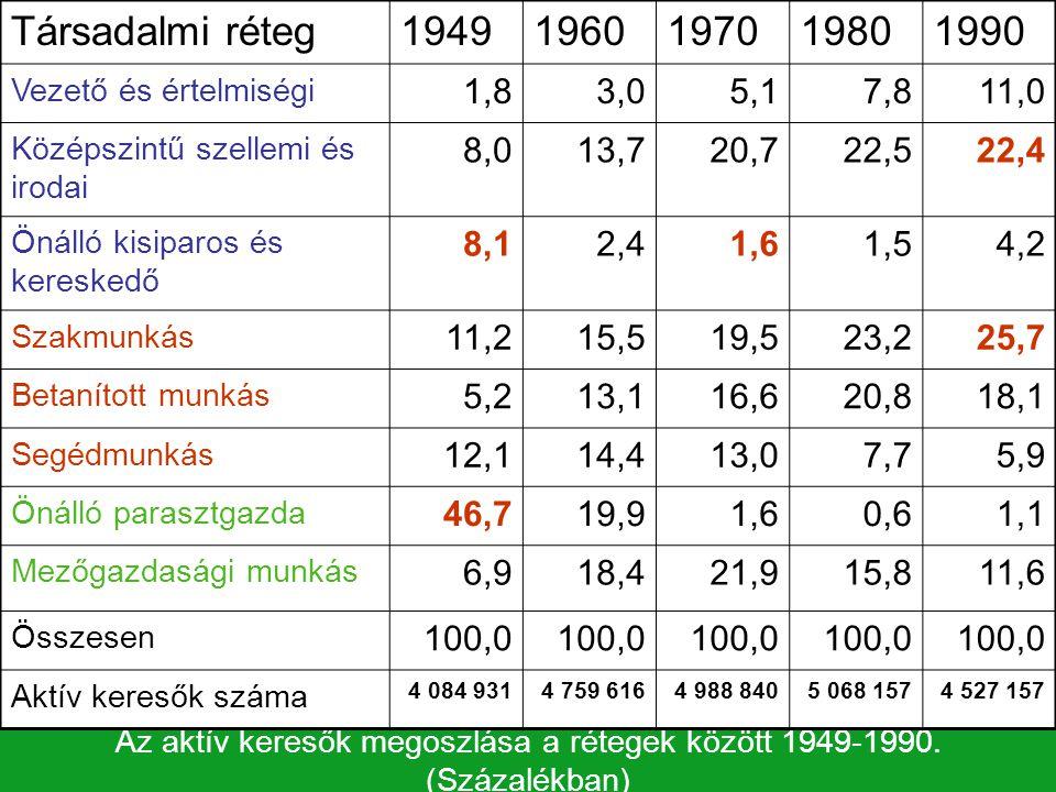 Az aktív keresők megoszlása a rétegek között 1949-1990. (Százalékban)