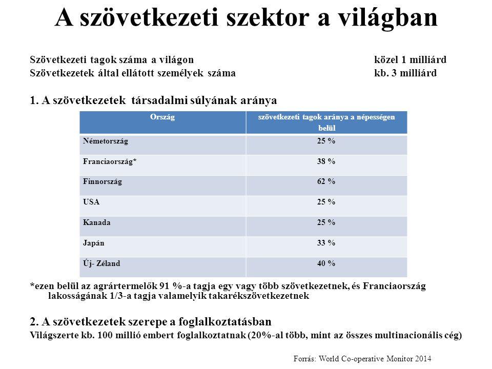 A szövetkezeti szektor a világban
