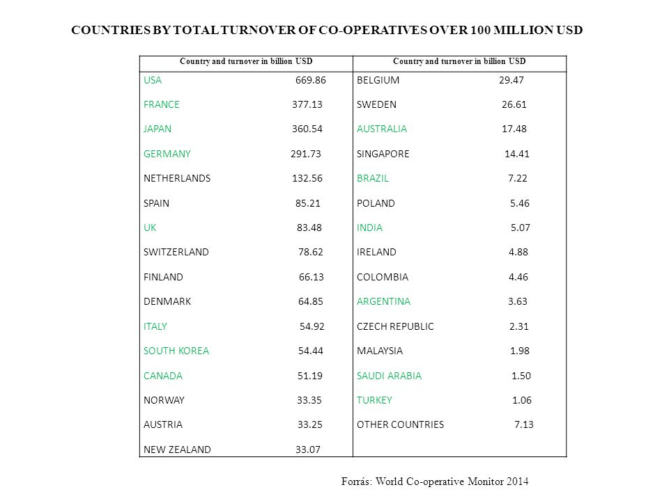 Country and turnover in billion USD