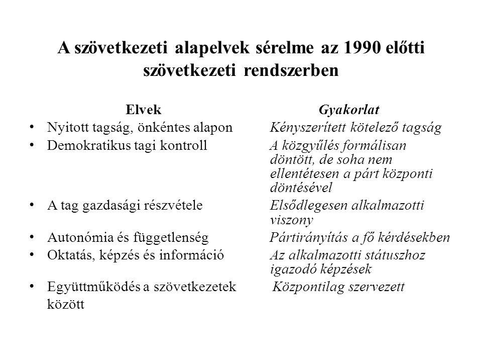 A szövetkezeti alapelvek sérelme az 1990 előtti szövetkezeti rendszerben