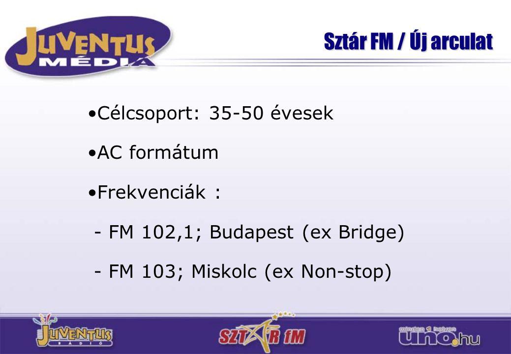 Sztár FM / Új arculat Célcsoport: 35-50 évesek AC formátum