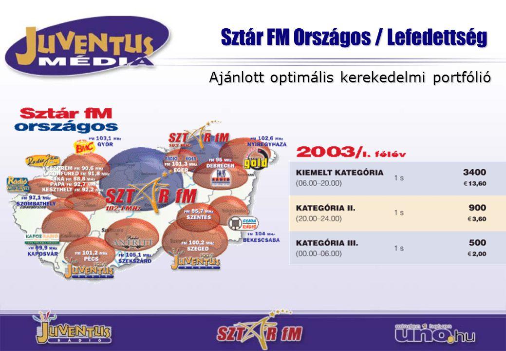 Sztár FM Országos / Lefedettség