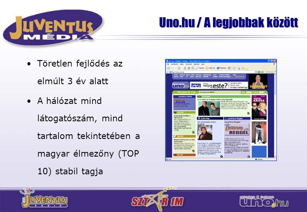 Uno.hu / A legjobbak között
