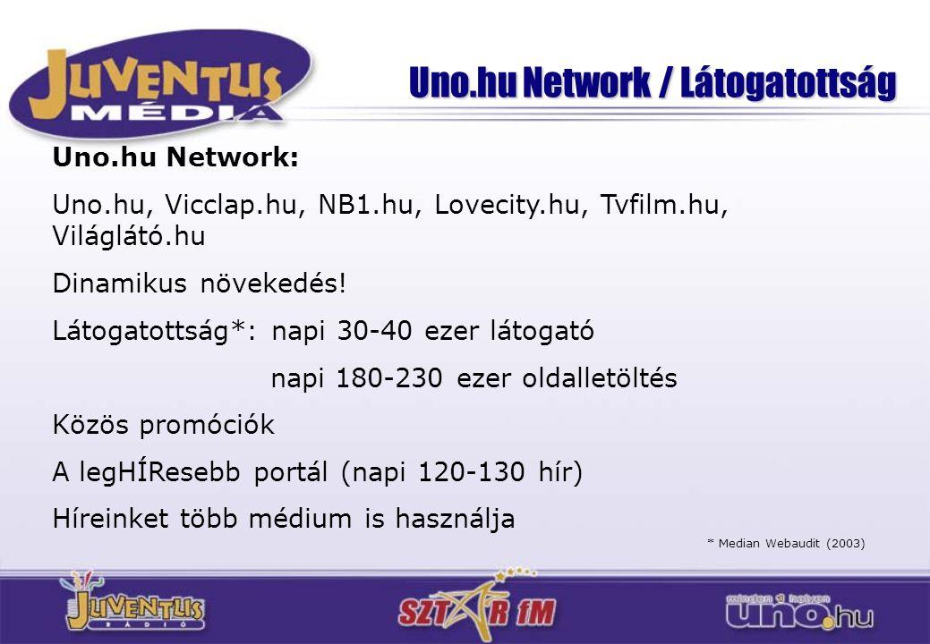 Uno.hu Network / Látogatottság