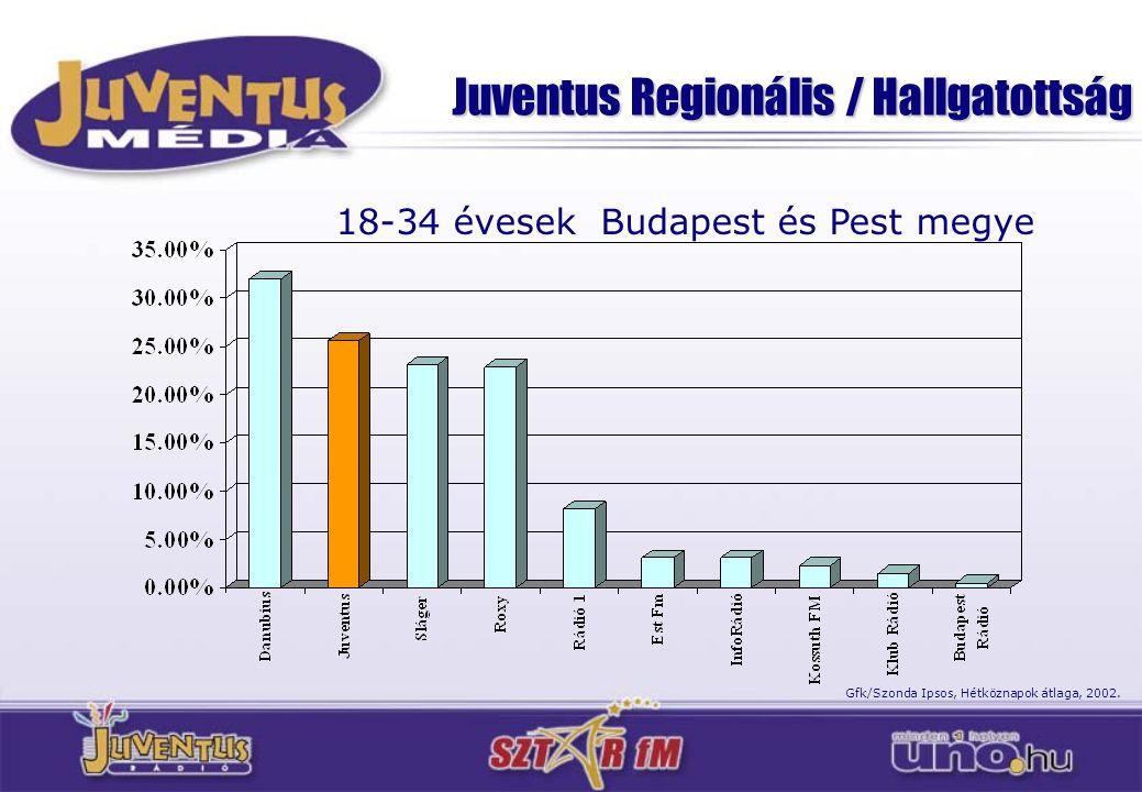Juventus Regionális / Hallgatottság