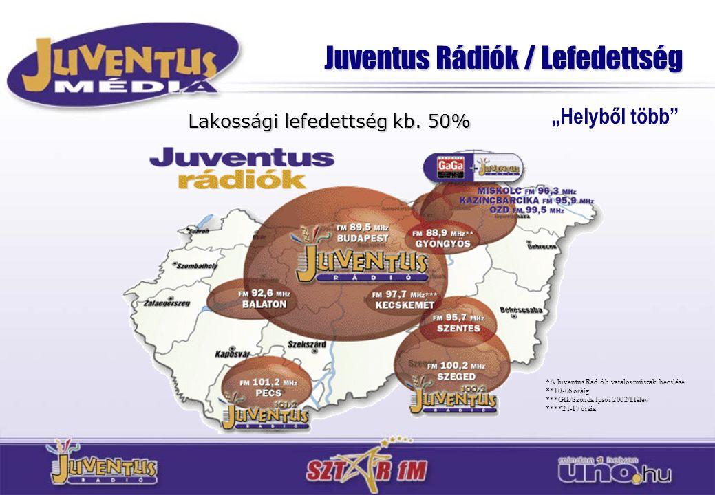 Juventus Rádiók / Lefedettség