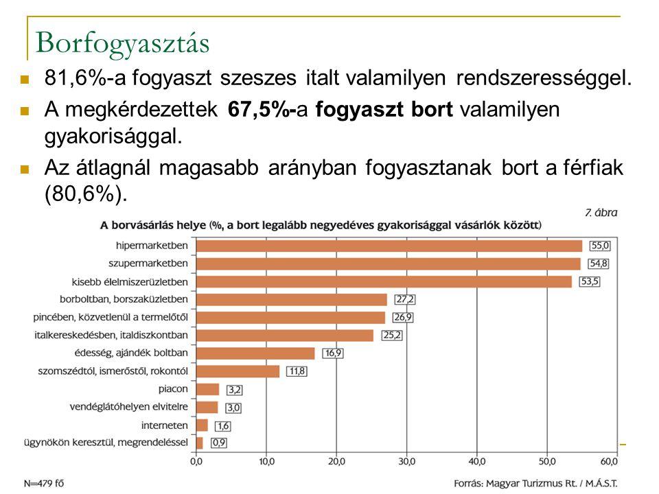 Borfogyasztás 81,6%-a fogyaszt szeszes italt valamilyen rendszerességgel. A megkérdezettek 67,5%-a fogyaszt bort valamilyen gyakorisággal.