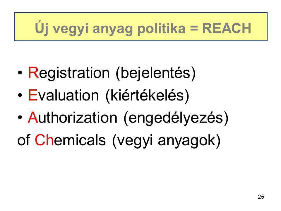 Új vegyi anyag politika = REACH