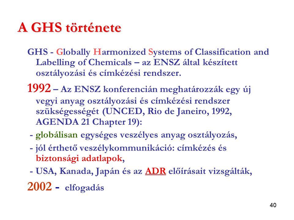 A GHS története