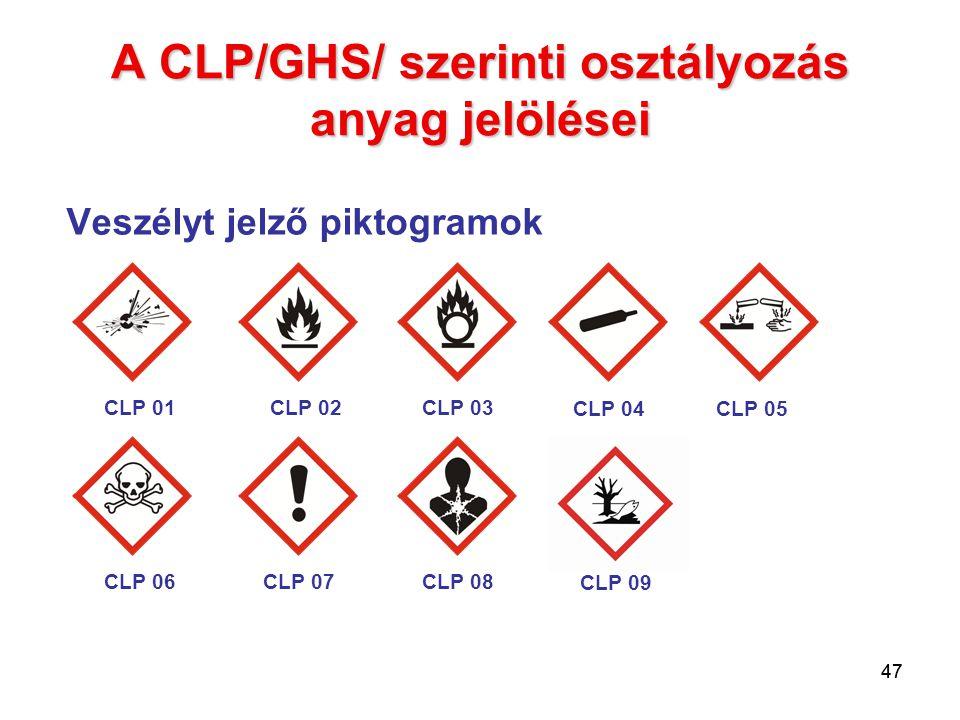 A CLP/GHS/ szerinti osztályozás anyag jelölései