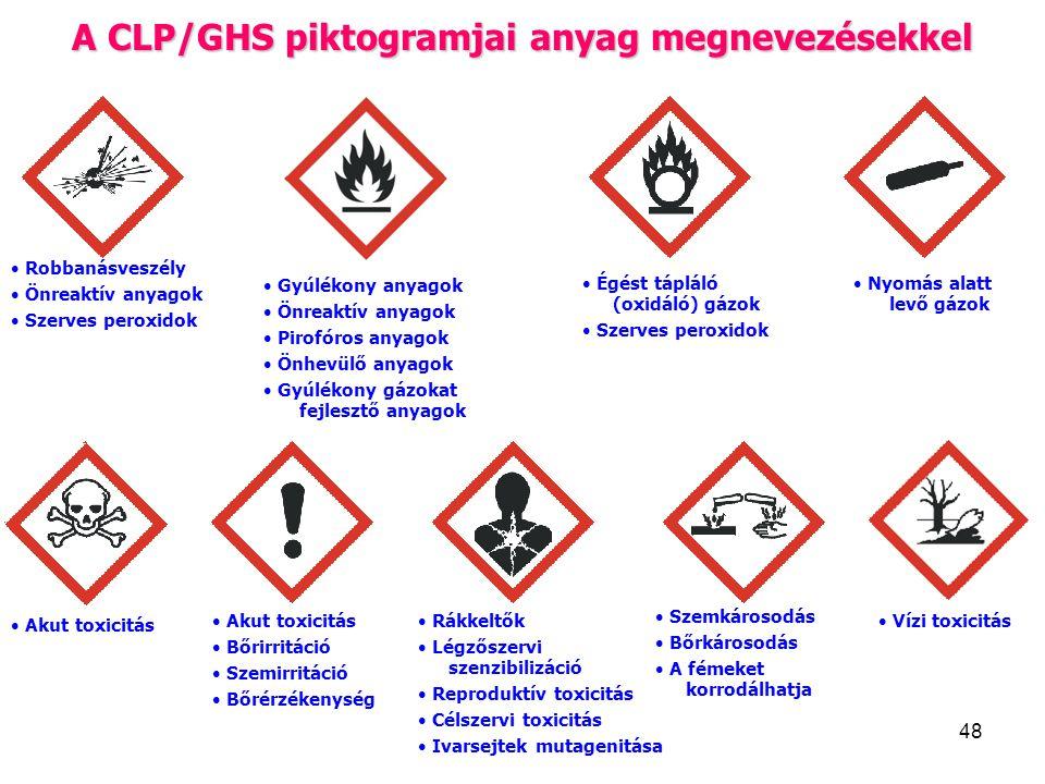 A CLP/GHS piktogramjai anyag megnevezésekkel
