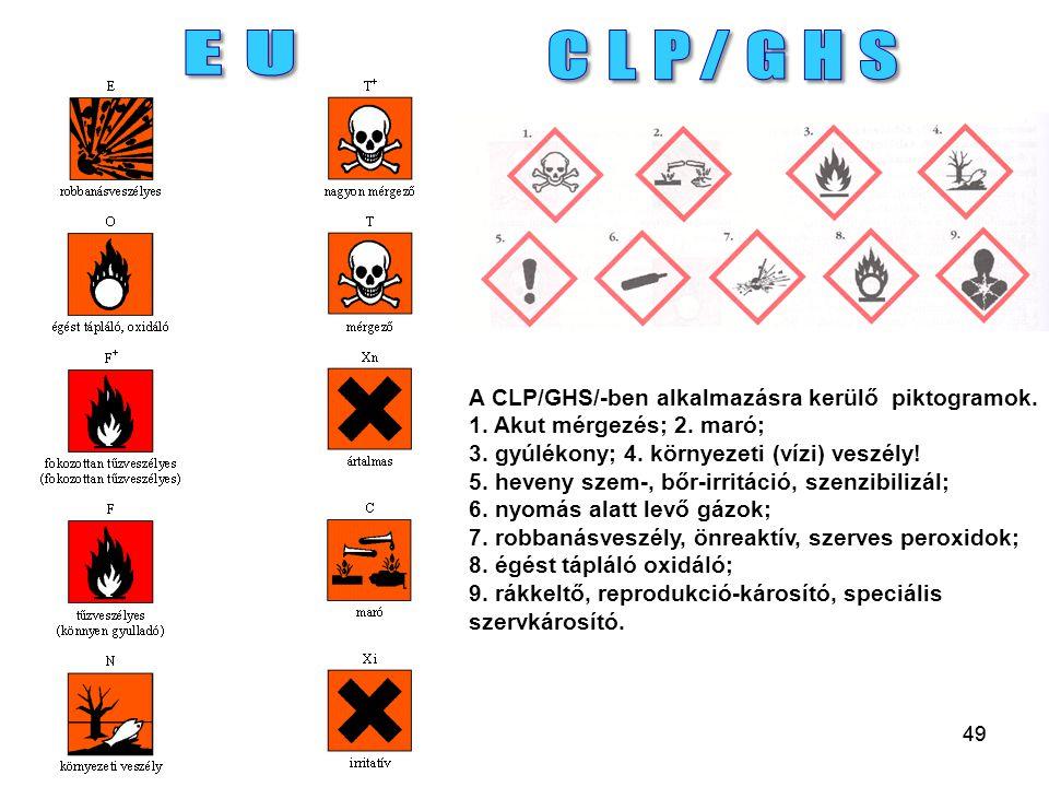 EU CLP/GHS.