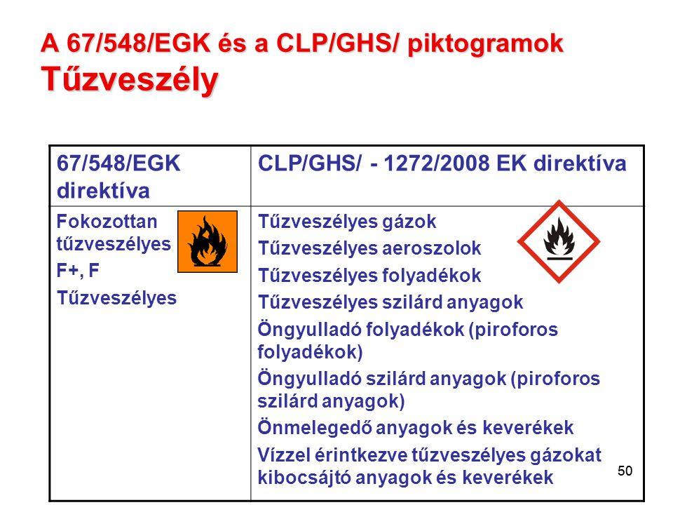 A 67/548/EGK és a CLP/GHS/ piktogramok Tűzveszély