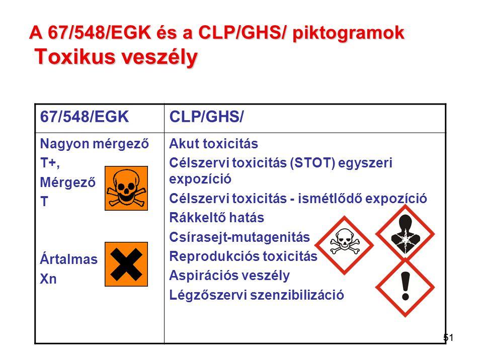 A 67/548/EGK és a CLP/GHS/ piktogramok Toxikus veszély